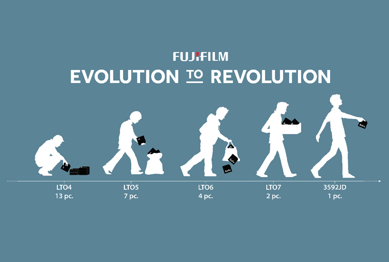 Evolution to Revolution....the future of tape technology