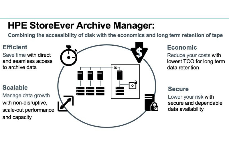 HPE StoreEver Archive Manager for LTO Ultrium Tape Libraries